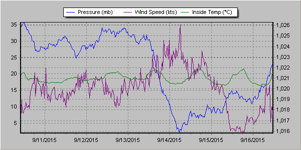 Showing daily windspeeds and pressure during passage to San Francisco